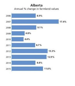 farmland-values-report-2015-table